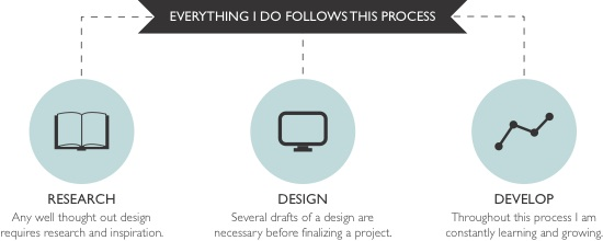Stages of Design - Graphic Design Process